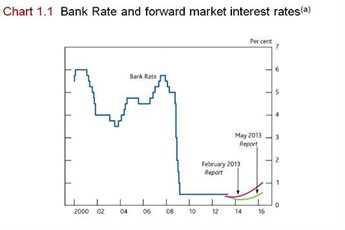 Bank of England Base Rate forecasts